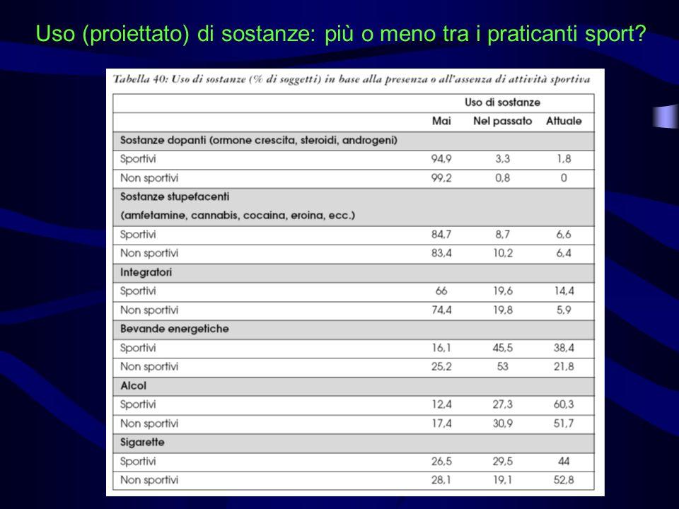 Uso (proiettato) di sostanze: più o meno tra i praticanti sport