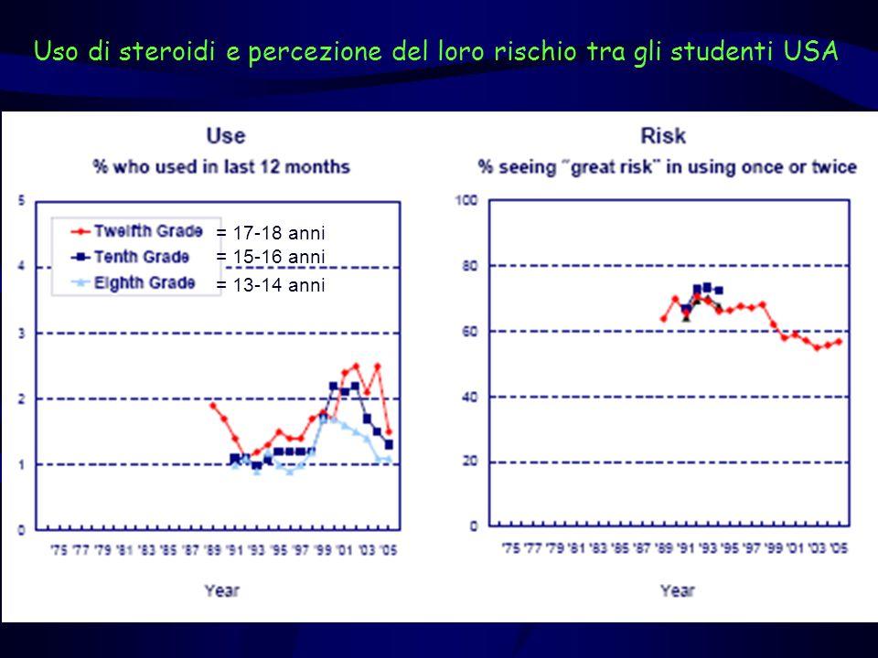 Uso di steroidi e percezione del loro rischio tra gli studenti USA