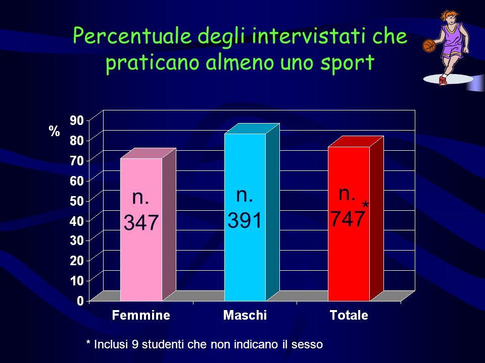 Percentuale degli intervistati che praticano almeno uno sport