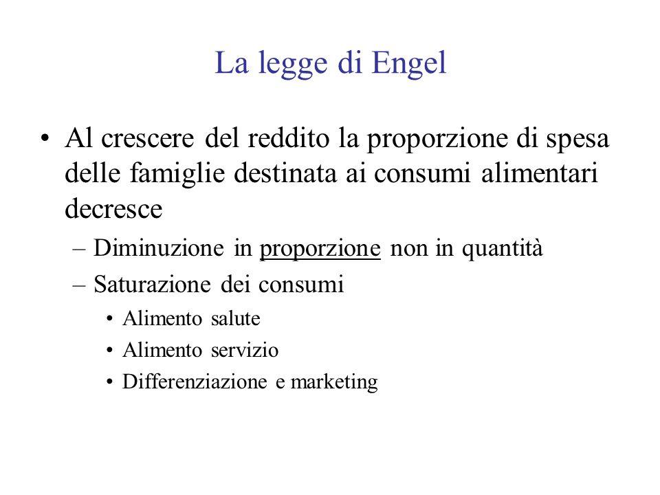 La legge di Engel Al crescere del reddito la proporzione di spesa delle famiglie destinata ai consumi alimentari decresce.