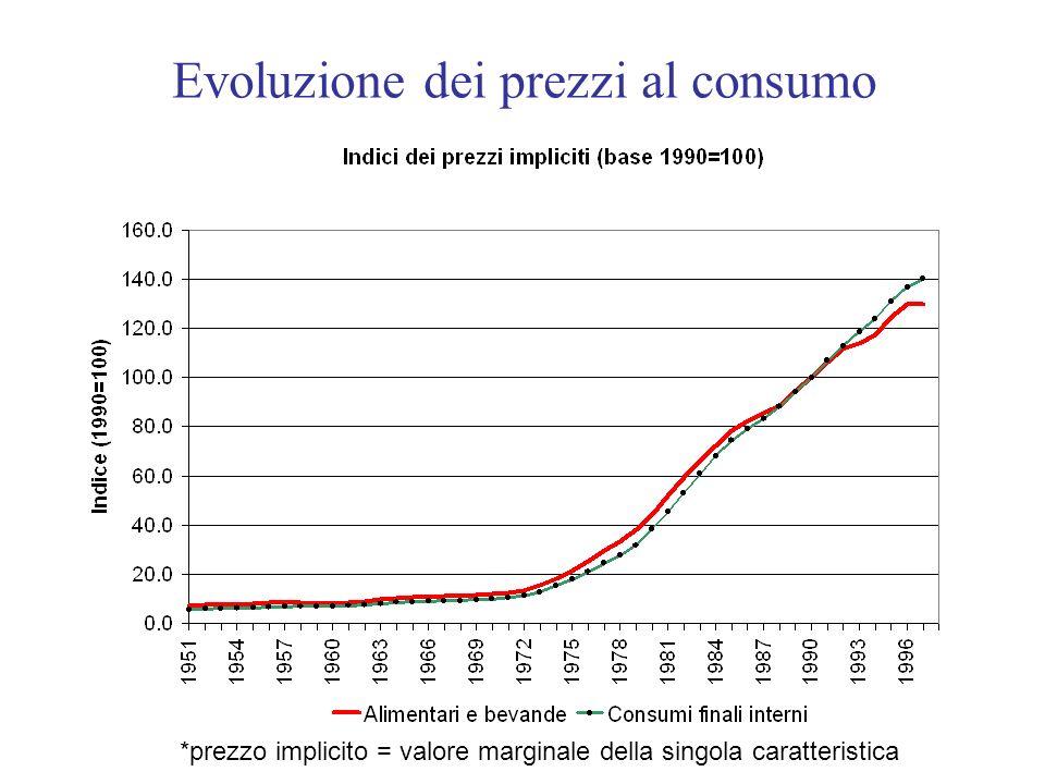 Evoluzione dei prezzi al consumo