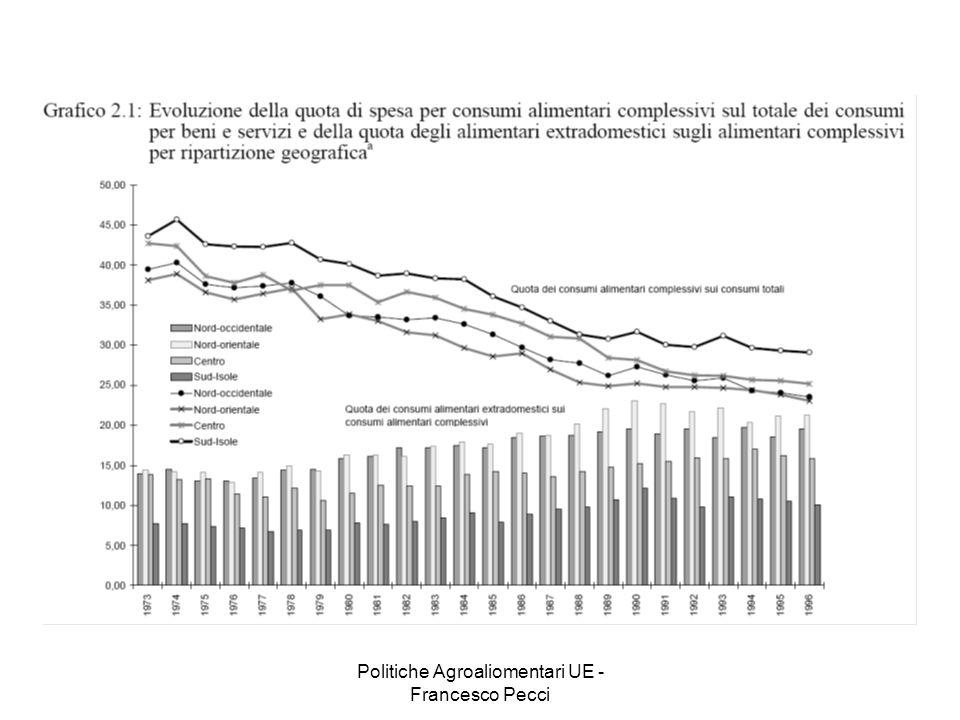 Politiche Agroaliomentari UE - Francesco Pecci