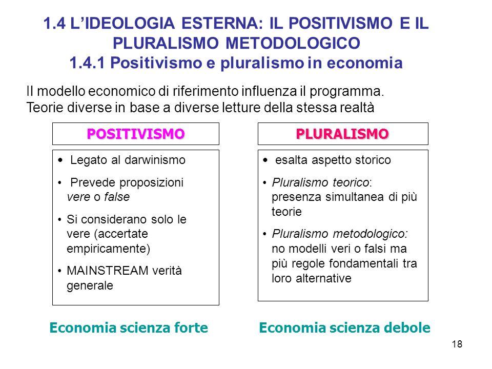 1.4 L'IDEOLOGIA ESTERNA: IL POSITIVISMO E IL PLURALISMO METODOLOGICO 1.4.1 Positivismo e pluralismo in economia