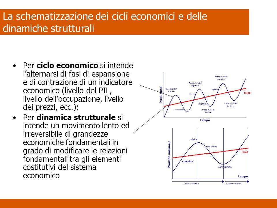 La schematizzazione dei cicli economici e delle dinamiche strutturali