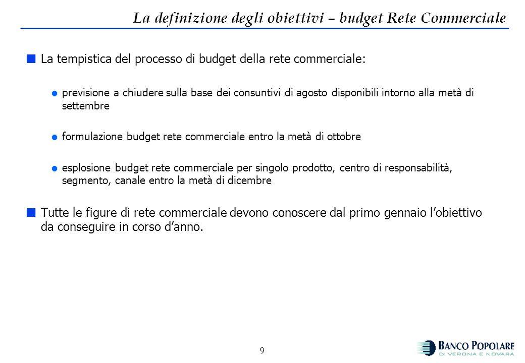 La definizione degli obiettivi – budget Rete Commerciale