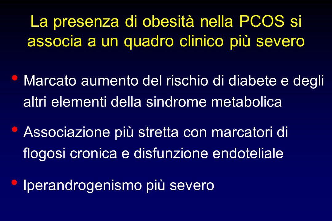 La presenza di obesità nella PCOS si associa a un quadro clinico più severo