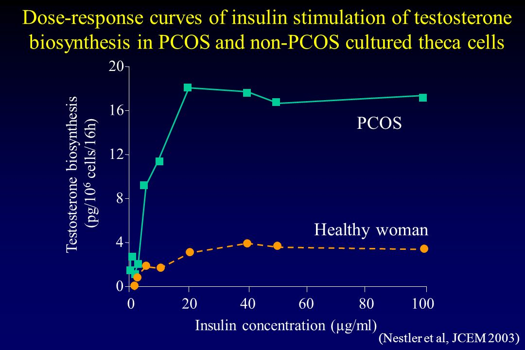 Dose-response curves of insulin stimulation of testosterone biosynthesis in PCOS and non-PCOS cultured theca cells