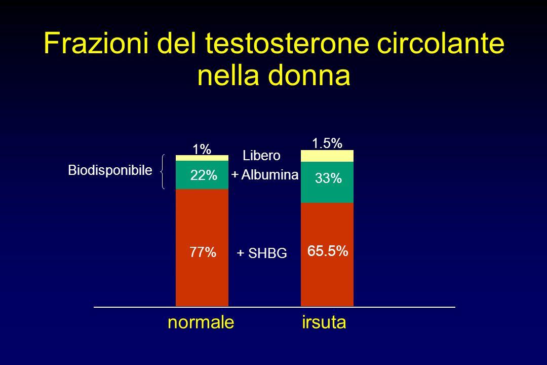 Frazioni del testosterone circolante