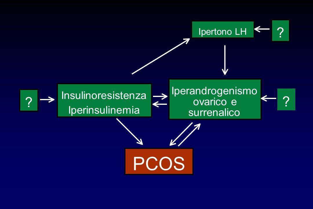 PCOS Iperandrogenismo Insulinoresistenza ovarico e