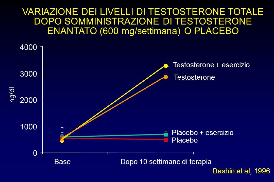 VARIAZIONE DEI LIVELLI DI TESTOSTERONE TOTALE DOPO SOMMINISTRAZIONE DI TESTOSTERONE ENANTATO (600 mg/settimana) O PLACEBO