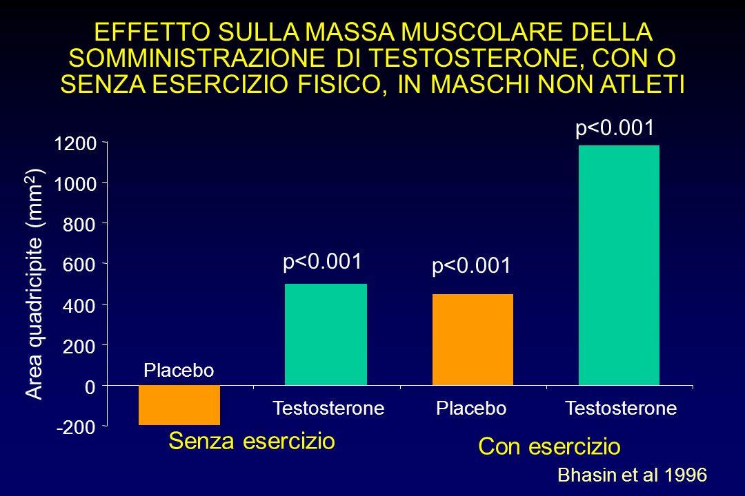 EFFETTO SULLA MASSA MUSCOLARE DELLA SOMMINISTRAZIONE DI TESTOSTERONE, CON O SENZA ESERCIZIO FISICO, IN MASCHI NON ATLETI