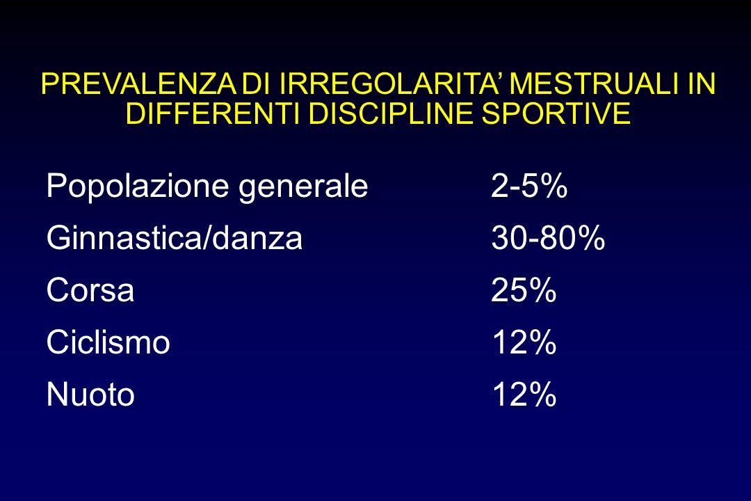 Popolazione generale 2-5% Ginnastica/danza 30-80% Corsa 25%