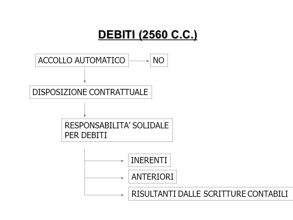 DEBITI (2560 C.C.) ACCOLLO AUTOMATICO NO DISPOSIZIONE CONTRATTUALE
