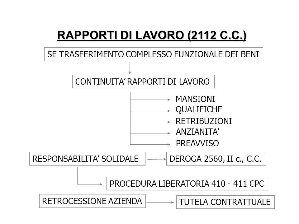 RAPPORTI DI LAVORO (2112 C.C.)