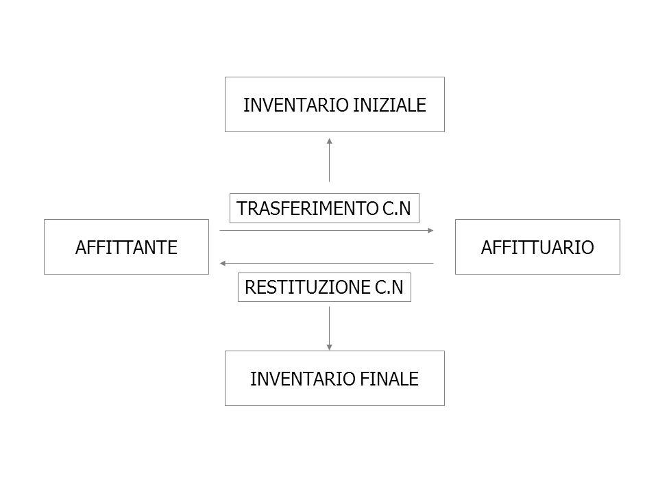 INVENTARIO INIZIALE TRASFERIMENTO C.N AFFITTANTE AFFITTUARIO RESTITUZIONE C.N INVENTARIO FINALE