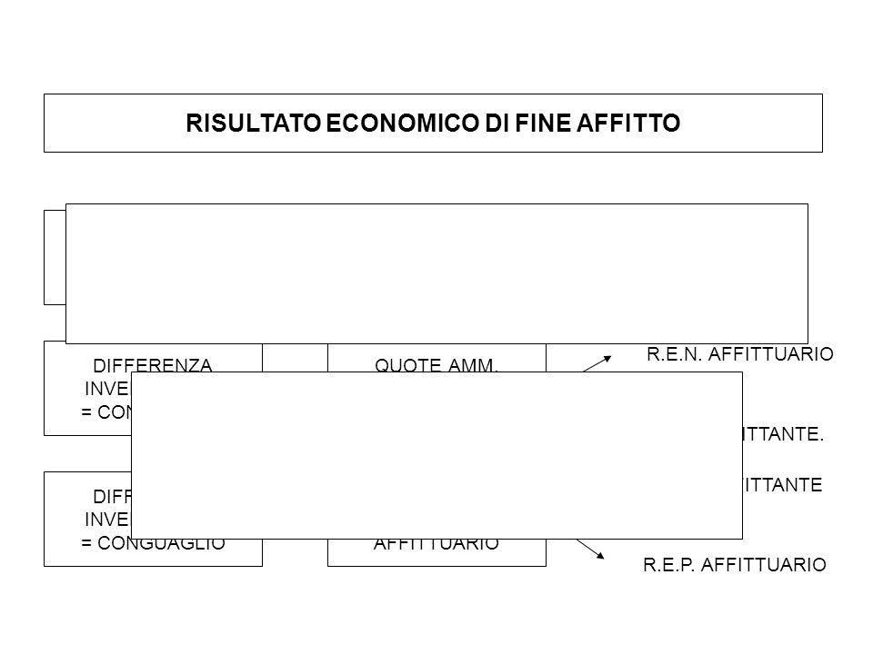 RISULTATO ECONOMICO DI FINE AFFITTO