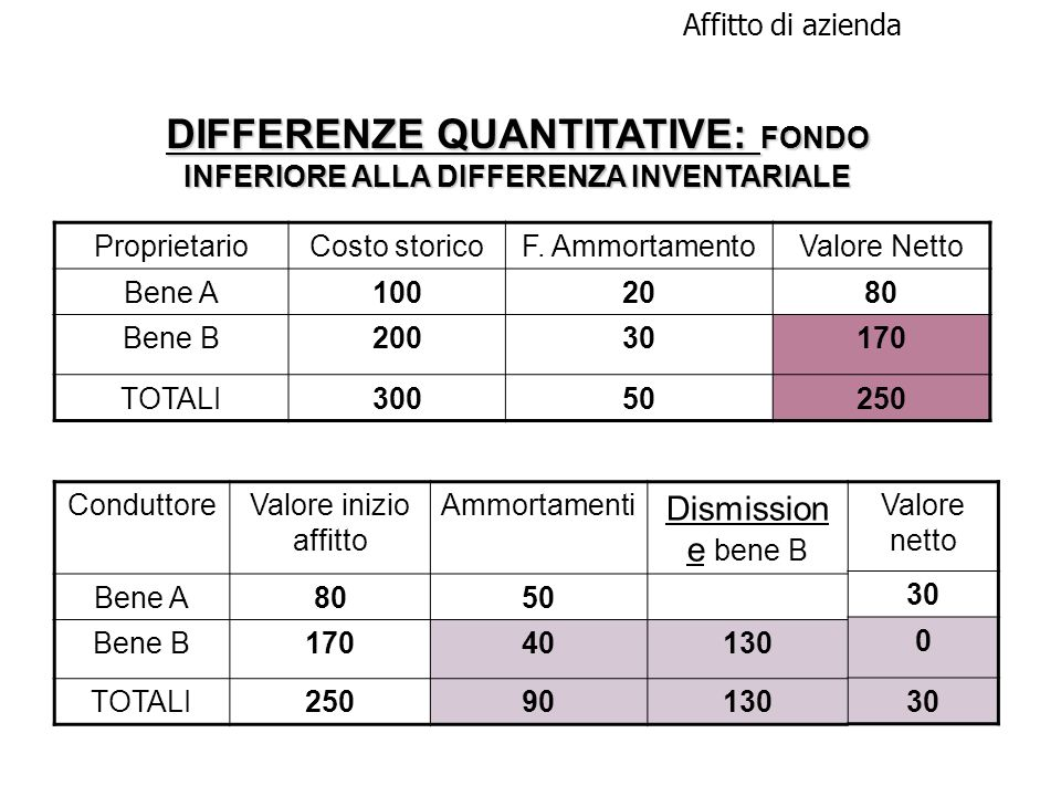 DIFFERENZE QUANTITATIVE: FONDO INFERIORE ALLA DIFFERENZA INVENTARIALE