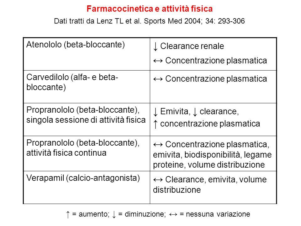 ↔ Concentrazione plasmatica