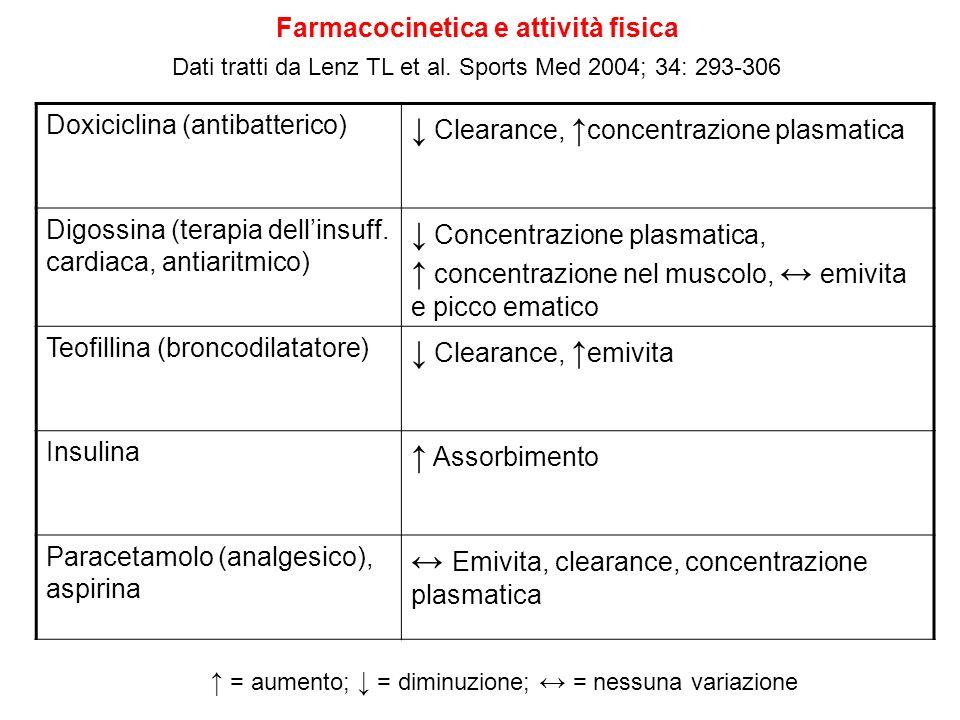 ↓ Clearance, ↑concentrazione plasmatica