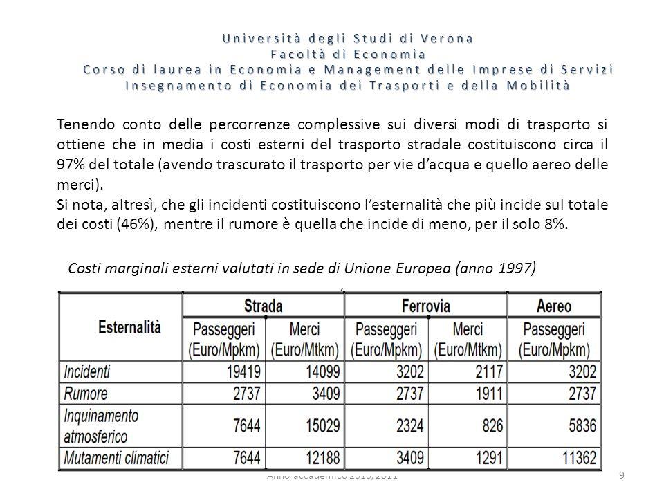 Costi marginali esterni valutati in sede di Unione Europea (anno 1997)
