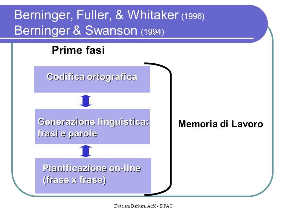 Berninger, Fuller, & Whitaker (1996) Berninger & Swanson (1994)
