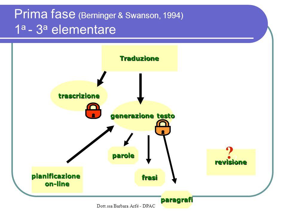 Prima fase (Berninger & Swanson, 1994) 1a - 3a elementare