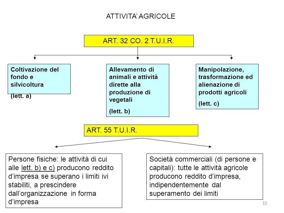 ATTIVITA' AGRICOLE ART. 32 CO. 2 T.U.I.R. ART. 55 T.U.I.R.
