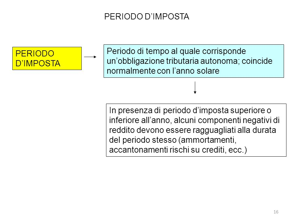 PERIODO D'IMPOSTA Periodo di tempo al quale corrisponde un'obbligazione tributaria autonoma; coincide normalmente con l'anno solare.