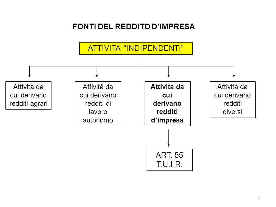 FONTI DEL REDDITO D'IMPRESA Attività da cui derivano redditi d'impresa