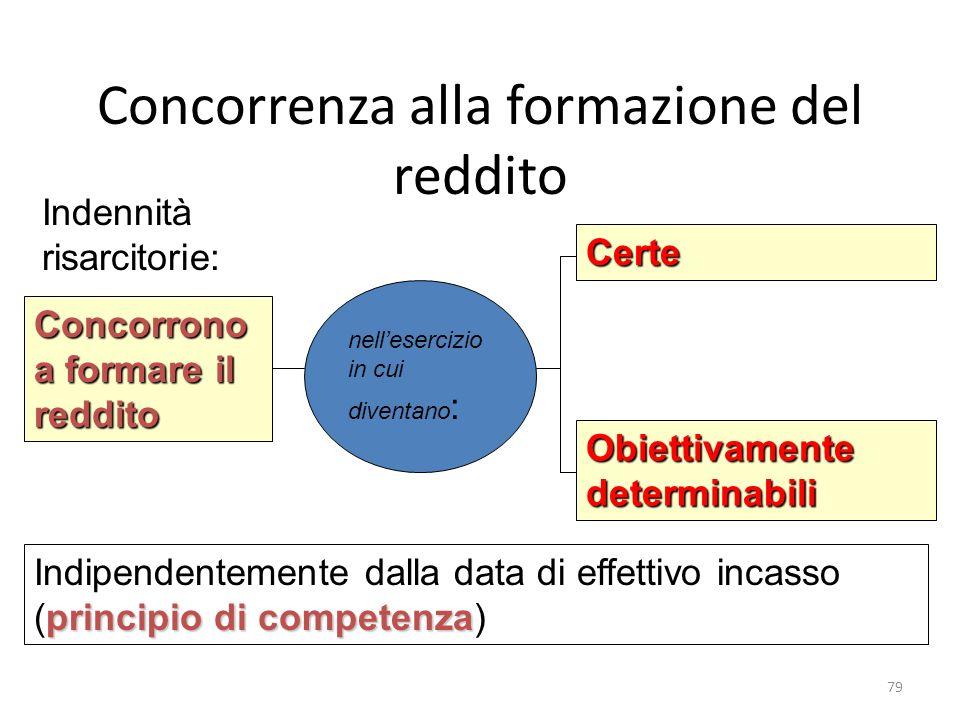 Concorrenza alla formazione del reddito