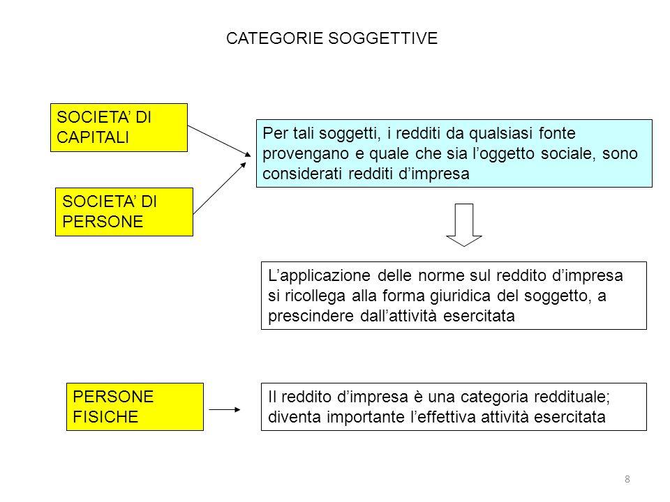 CATEGORIE SOGGETTIVE SOCIETA' DI CAPITALI.