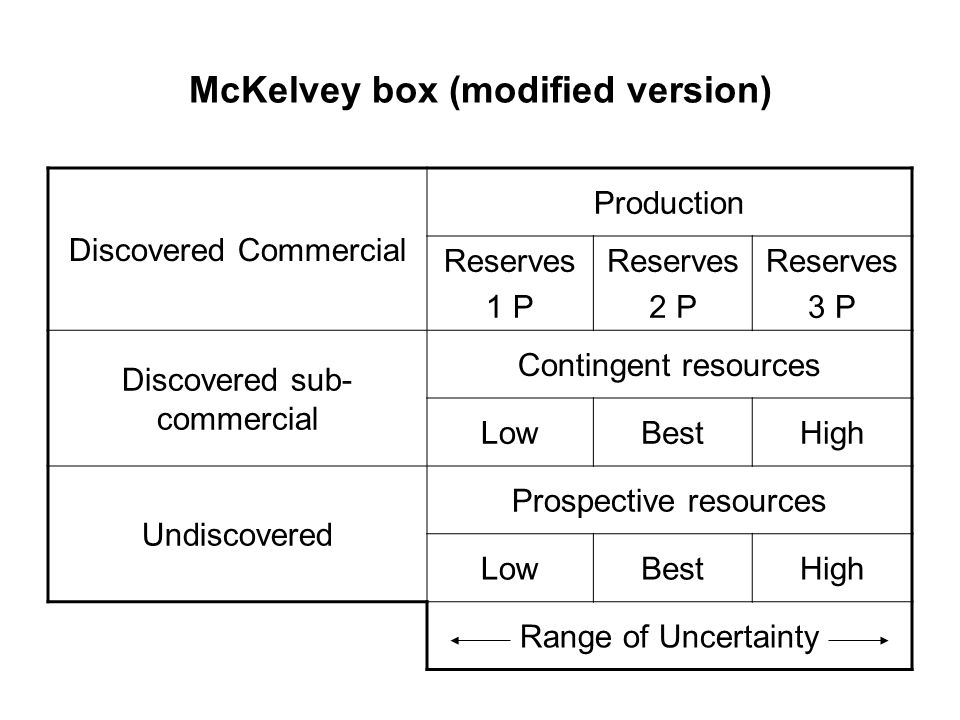 McKelvey box (modified version)