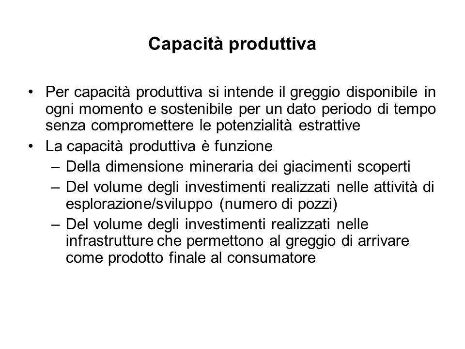 Capacità produttiva