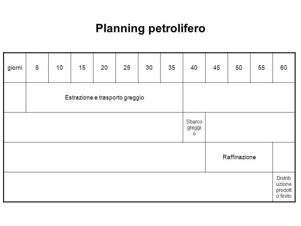 Planning petrolifero giorni 5 10 15 20 25 30 35 40 45 50 55 60
