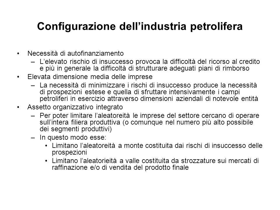 Configurazione dell'industria petrolifera