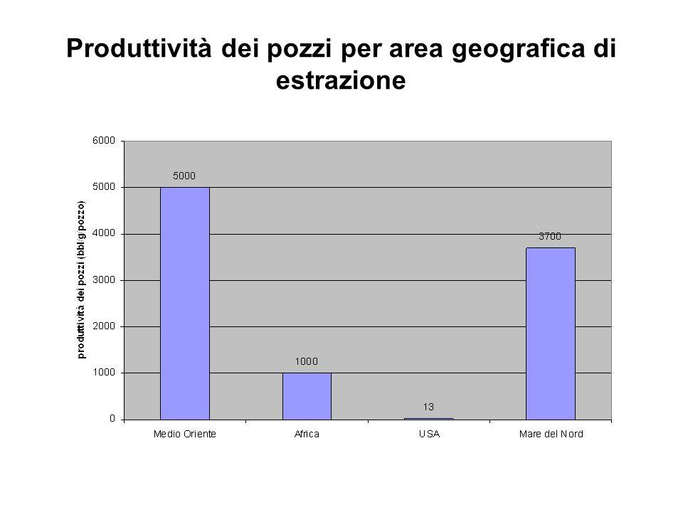 Produttività dei pozzi per area geografica di estrazione