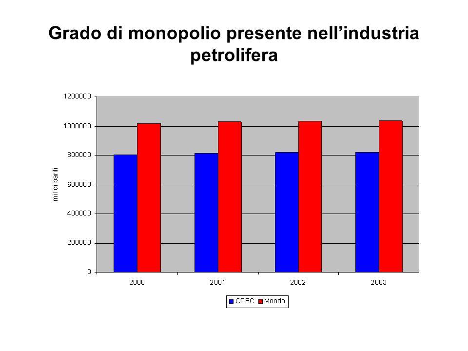 Grado di monopolio presente nell'industria petrolifera