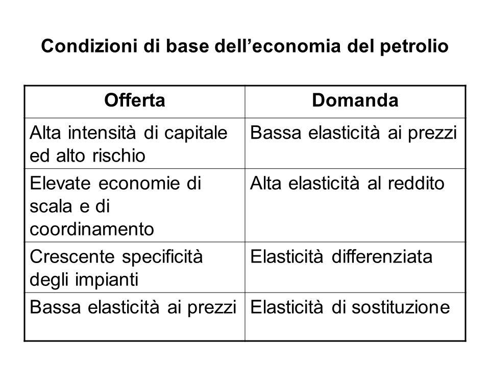 Condizioni di base dell'economia del petrolio