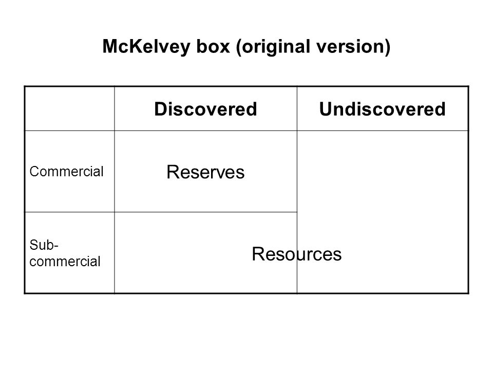 McKelvey box (original version)