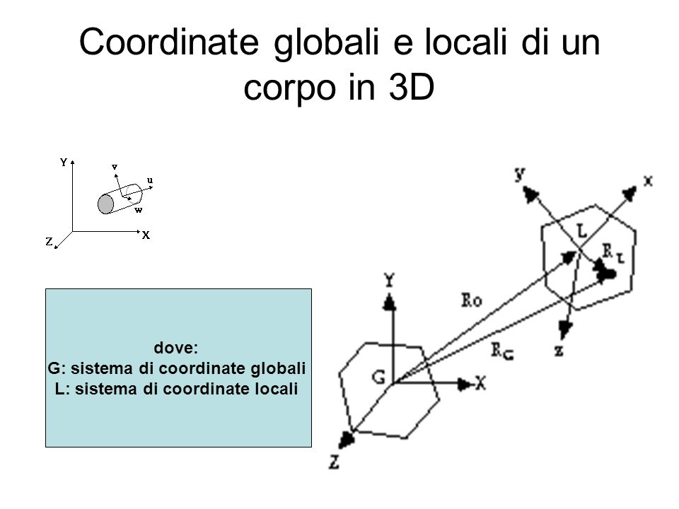 Coordinate globali e locali di un corpo in 3D