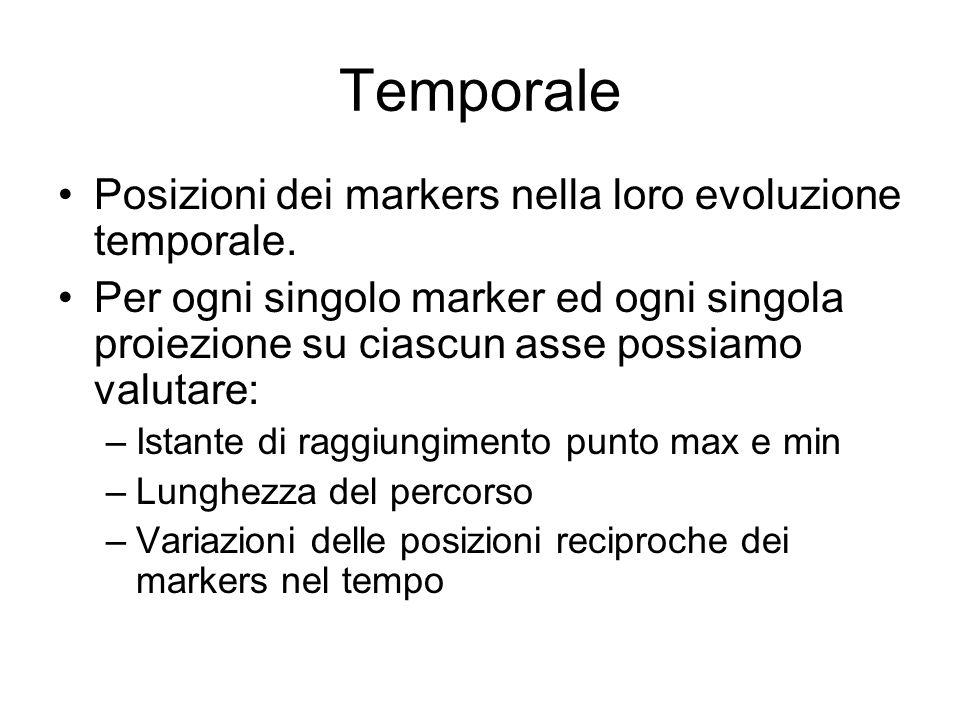 Temporale Posizioni dei markers nella loro evoluzione temporale.