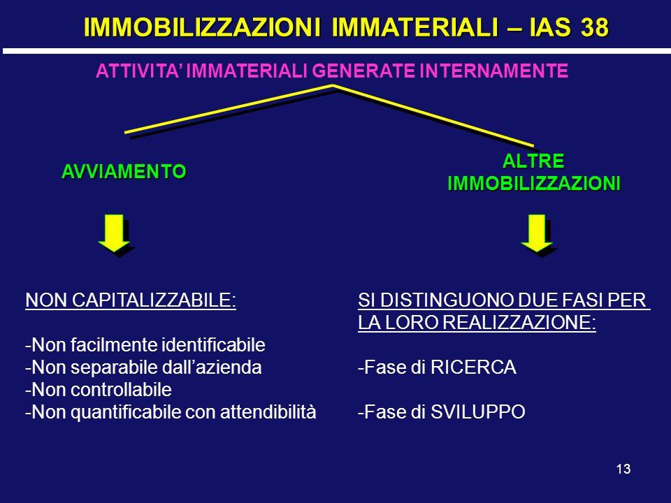 ATTIVITA' IMMATERIALI GENERATE INTERNAMENTE