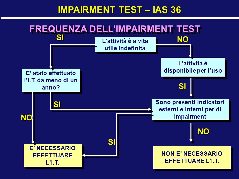 FREQUENZA DELL'IMPAIRMENT TEST
