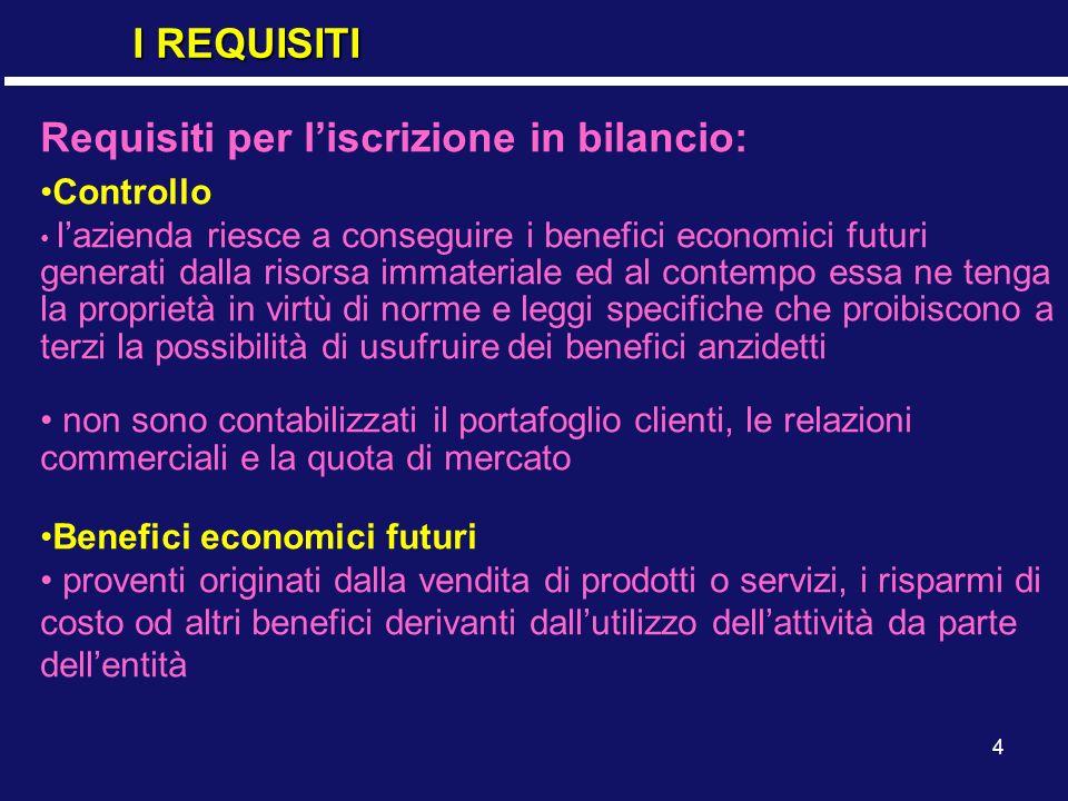 Requisiti per l'iscrizione in bilancio: