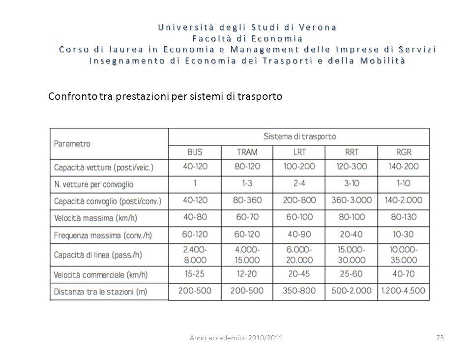 Confronto tra prestazioni per sistemi di trasporto