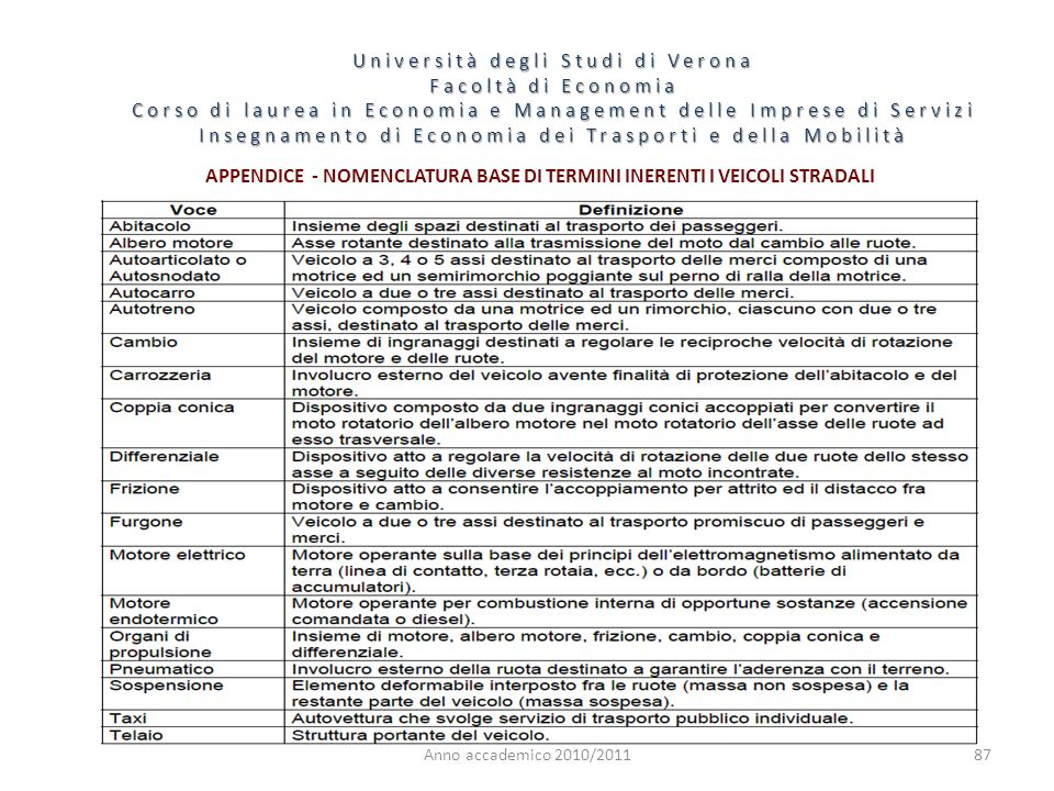 APPENDICE - NOMENCLATURA BASE DI TERMINI INERENTI I VEICOLI STRADALI