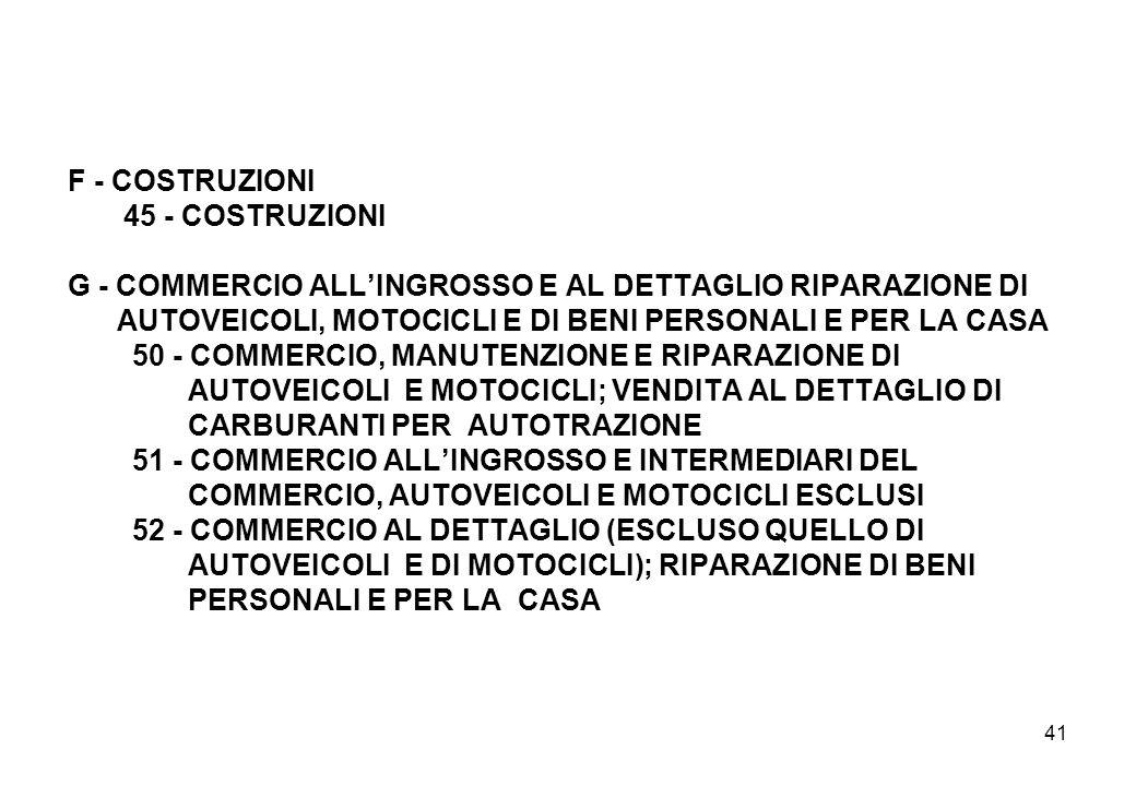 F - COSTRUZIONI 45 - COSTRUZIONI G - COMMERCIO ALL'INGROSSO E AL DETTAGLIO RIPARAZIONE DI AUTOVEICOLI, MOTOCICLI E DI BENI PERSONALI E PER LA CASA 50 - COMMERCIO, MANUTENZIONE E RIPARAZIONE DI AUTOVEICOLI E MOTOCICLI; VENDITA AL DETTAGLIO DI CARBURANTI PER AUTOTRAZIONE 51 - COMMERCIO ALL'INGROSSO E INTERMEDIARI DEL COMMERCIO, AUTOVEICOLI E MOTOCICLI ESCLUSI 52 - COMMERCIO AL DETTAGLIO (ESCLUSO QUELLO DI AUTOVEICOLI E DI MOTOCICLI); RIPARAZIONE DI BENI PERSONALI E PER LA CASA