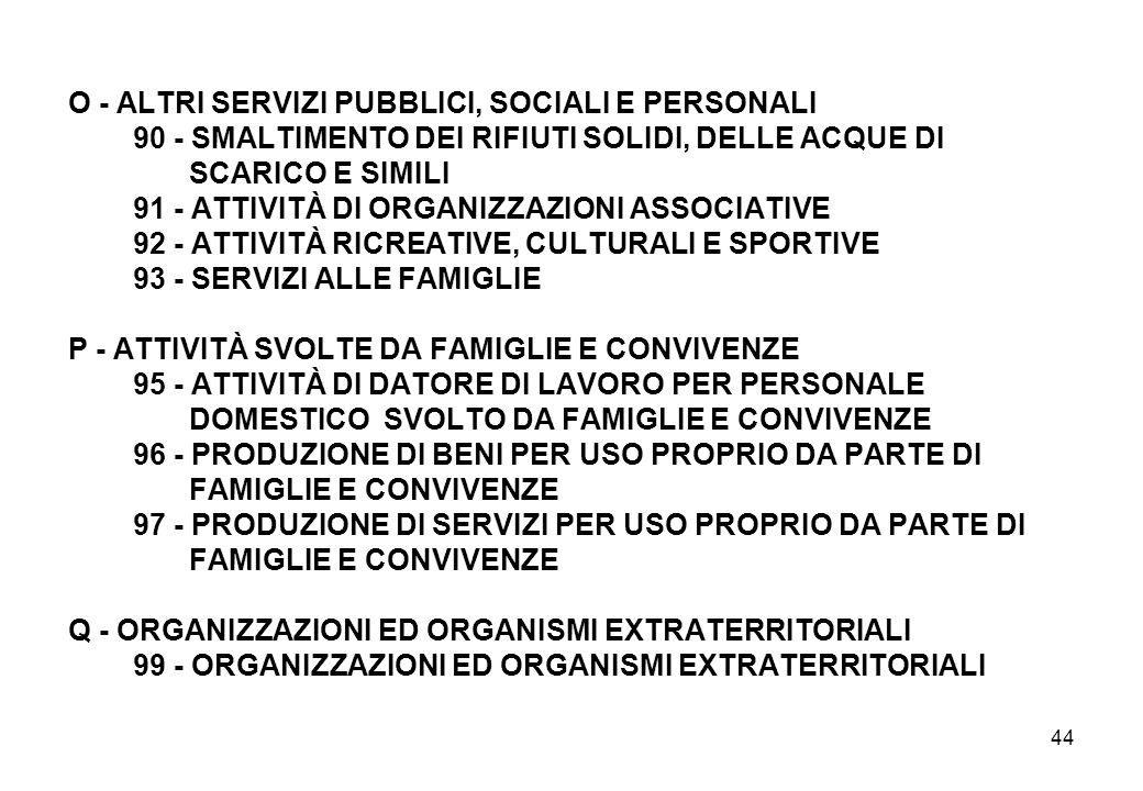 O - ALTRI SERVIZI PUBBLICI, SOCIALI E PERSONALI 90 - SMALTIMENTO DEI RIFIUTI SOLIDI, DELLE ACQUE DI SCARICO E SIMILI 91 - ATTIVITÀ DI ORGANIZZAZIONI ASSOCIATIVE 92 - ATTIVITÀ RICREATIVE, CULTURALI E SPORTIVE 93 - SERVIZI ALLE FAMIGLIE P - ATTIVITÀ SVOLTE DA FAMIGLIE E CONVIVENZE 95 - ATTIVITÀ DI DATORE DI LAVORO PER PERSONALE DOMESTICO SVOLTO DA FAMIGLIE E CONVIVENZE 96 - PRODUZIONE DI BENI PER USO PROPRIO DA PARTE DI FAMIGLIE E CONVIVENZE 97 - PRODUZIONE DI SERVIZI PER USO PROPRIO DA PARTE DI FAMIGLIE E CONVIVENZE Q - ORGANIZZAZIONI ED ORGANISMI EXTRATERRITORIALI 99 - ORGANIZZAZIONI ED ORGANISMI EXTRATERRITORIALI