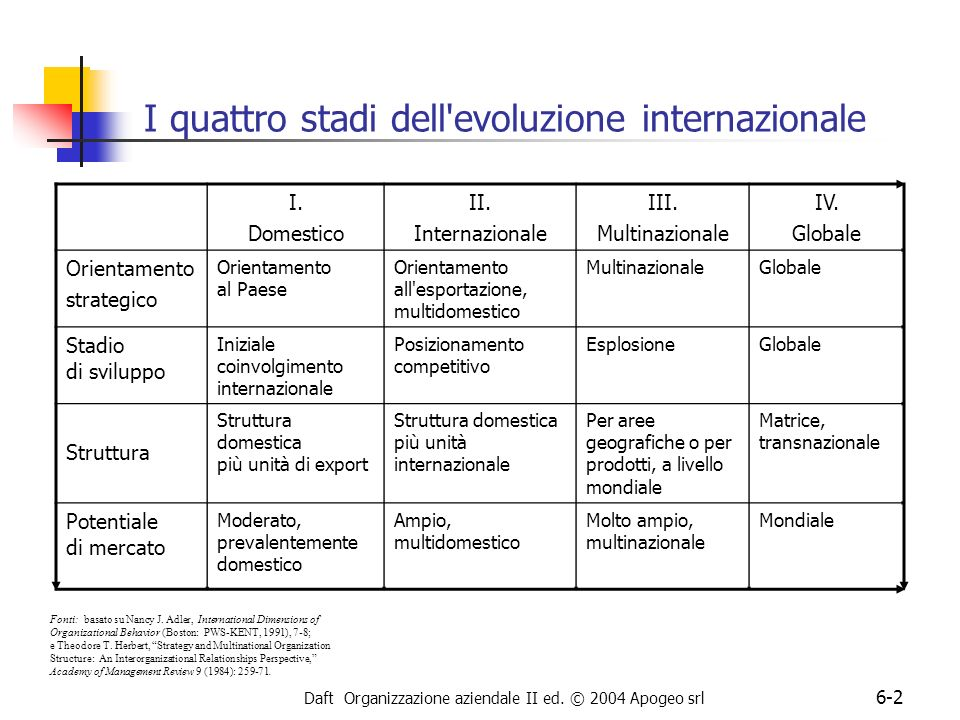 I quattro stadi dell evoluzione internazionale
