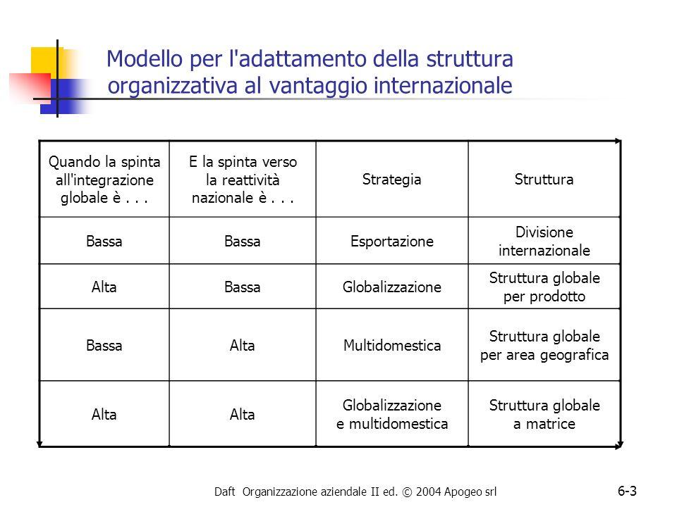 Modello per l adattamento della struttura organizzativa al vantaggio internazionale